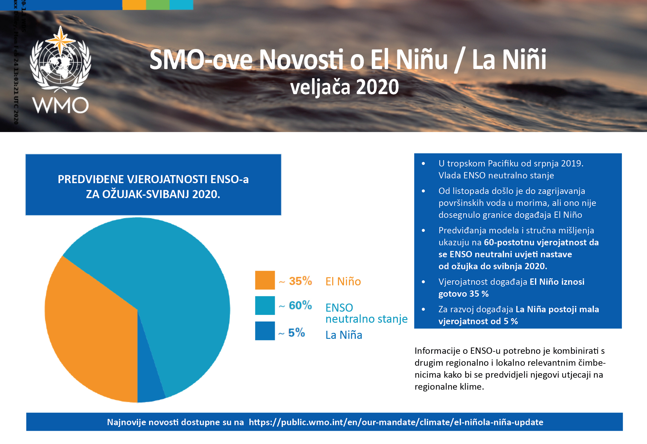 WMO novosti o El Ninu i La Nini