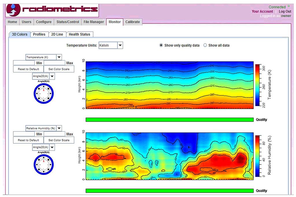 Grafički prikaz mjerenja radiometra