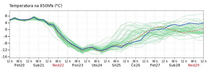Graf ansambl prognoza temperature