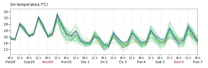Skup prognoza temperature za Zagreb