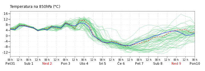 Graf ansambla prognoza